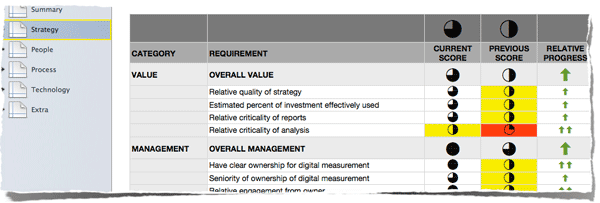 Strategic Value Assessment